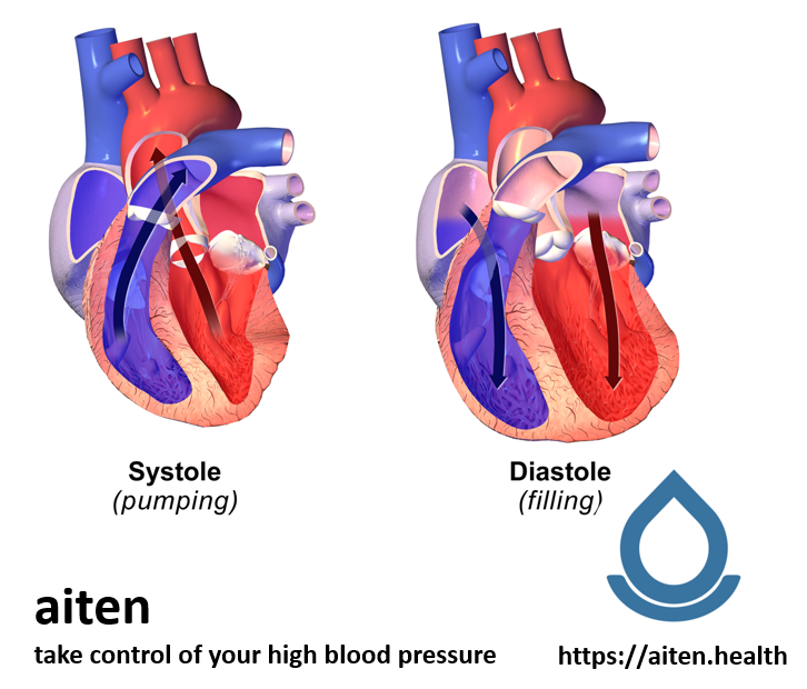 What is high blood pressure and what is systolic and diastolic?